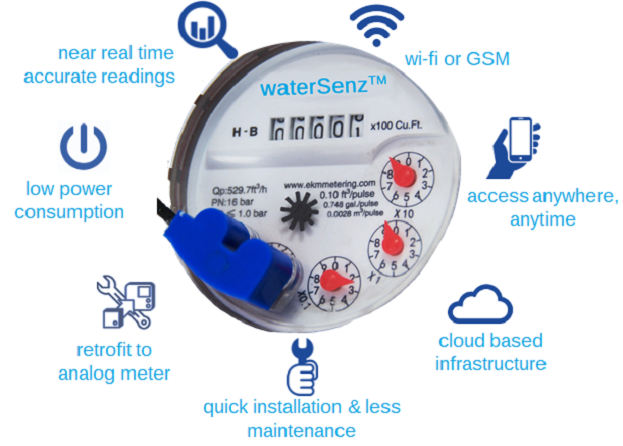 digitized meter reader